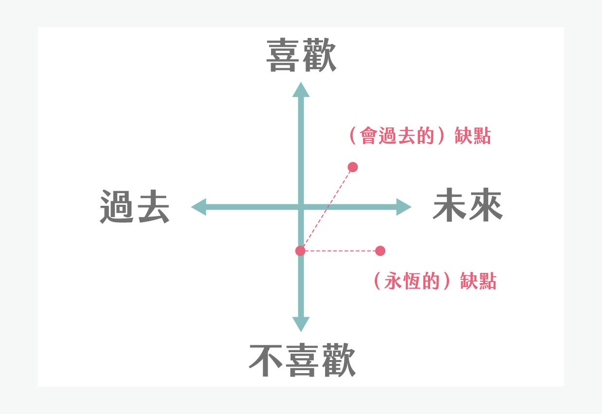 你話語的預言:語言的兩種主觀